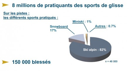 Accidentologie sports d'hiver