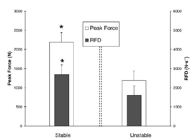 Mean Maximal Isometric Squat Force And Rate Of Force Development (RFD) In Stable And Unstable Conditions (McBride Et Al., 2006)
