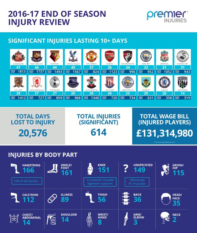 Premier League Saison 2016:2017 : Statistiques Des Blessures De Plus De 10 Jours